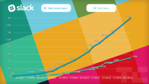 Slack growth chart